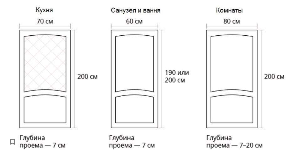 Dimensions de la porte