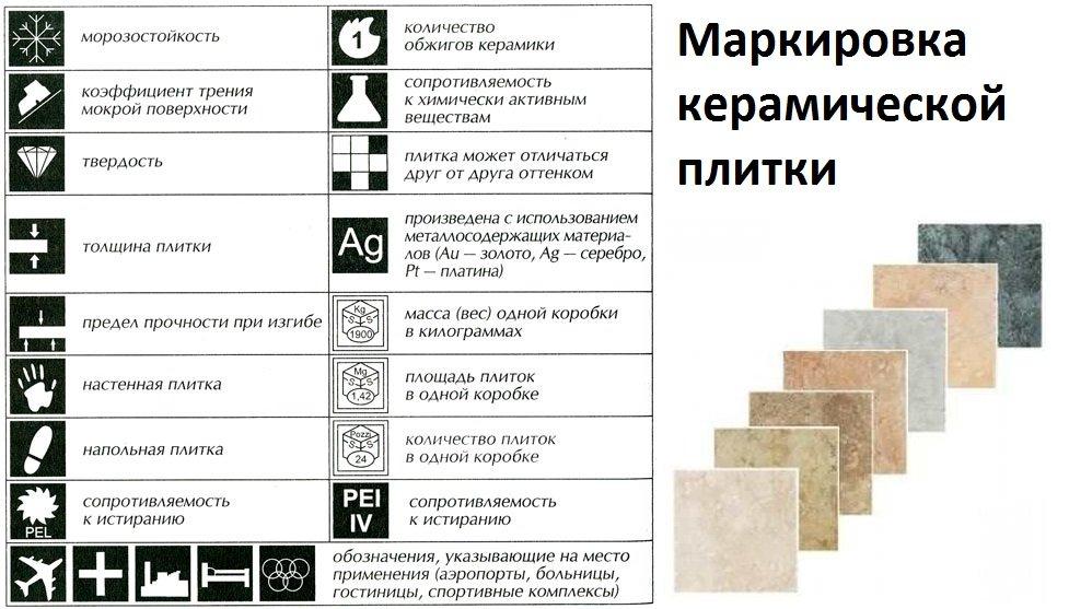 Marquage de carreaux de céramique